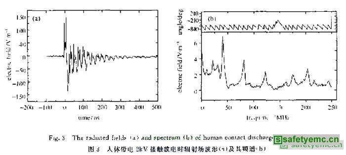 图3为采用人体一金届模型时NSG435对地放电的辐射场渡形及其频谱,模拟人体带电2kV.接触放电方式。由图3(a)可以看出,其辐射场波形为典型的衰减振铃信号,振荡持续时间约500ns,峰值场强为150V/m,由图3(b)可看出,频谱包含了0~250MHz的频率分量,中心频率在40MHz左右。图4为采用家具模型时NSG435对地放电的辐射场波形及其频谱。实验中模拟家具带电2kV,接触放电方式。可以看出,家具模型接触放电的辐射场也为衰减振铃波形,但其振荡频率明显较小,其峰值场强为1.8kV/m,频谱大部分分