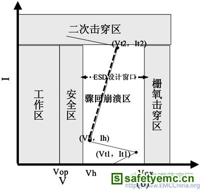 cmos电路中esd保护结构的设计