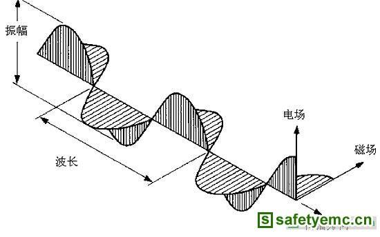 振荡电路,于是电能,磁能随着电场与磁场的周期变化以电磁波的形式向