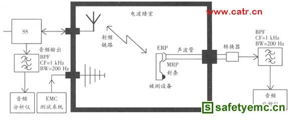 无线通信设备电磁兼容性要求和测量方法