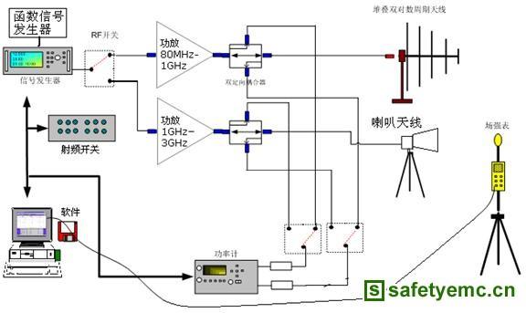 医用电器设备辐射抗扰度系统选型探讨