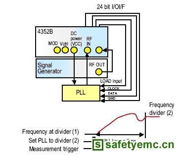 rf电路设计讲座(2)vco/pll的测量和设计技术