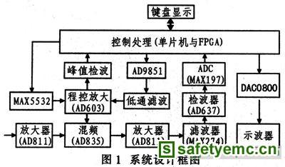 混频电路采用模拟乘法器集成器件ad835,其输入的差分电压不大于2