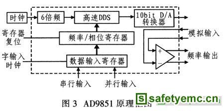 而ad603的输入控制电压由单片机通过d/a转换器提供
