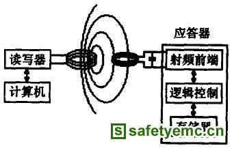 RFID技术原理及射频天线的设计