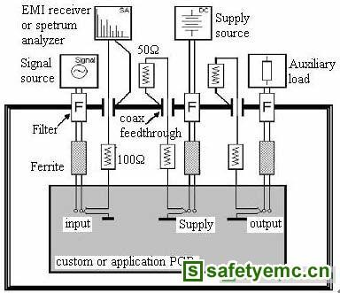 法拉第笼法可测试电源线和输入输出信号线上的传导骚扰电压