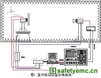 毫米波多通道扫频天线测量系统