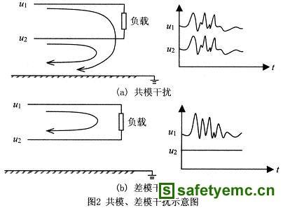 中频发电机对检测装置的干扰剖析及EMI滤波器的实现
