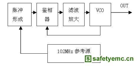 脉冲倍频锁相环电路的工作原理