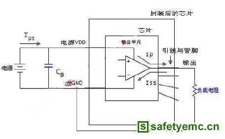 集成电路电磁骚扰emc测试方法
