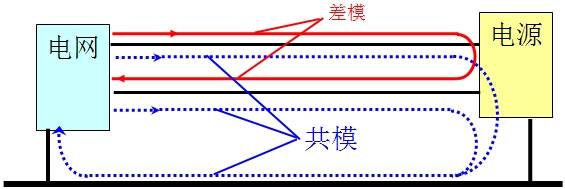 """4.1 共模和差模干扰通道   开关电源在由电网供电时,它将从电网取得的电能变换成另一种特性的电能供给负载。同时开关电源又是一噪声源,通过耦合通道对电网、开关电源本身和其它设备产生干扰,开关电源的传导干扰的耦合通道通常分两种: 共模通道和差模通道。   """"共模干扰""""是指干扰大小和方向一致,其存在于电源任何一相对大地、或载流体与大地之间的干扰。   """"差模干扰""""是指大小相等,方向相反,其存在于电源相线与相线之间,载流体之间的干扰。   共模干扰说明干扰是由辐"""