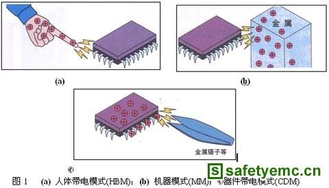 电子产品的静电放电保护技术与新装置的应用