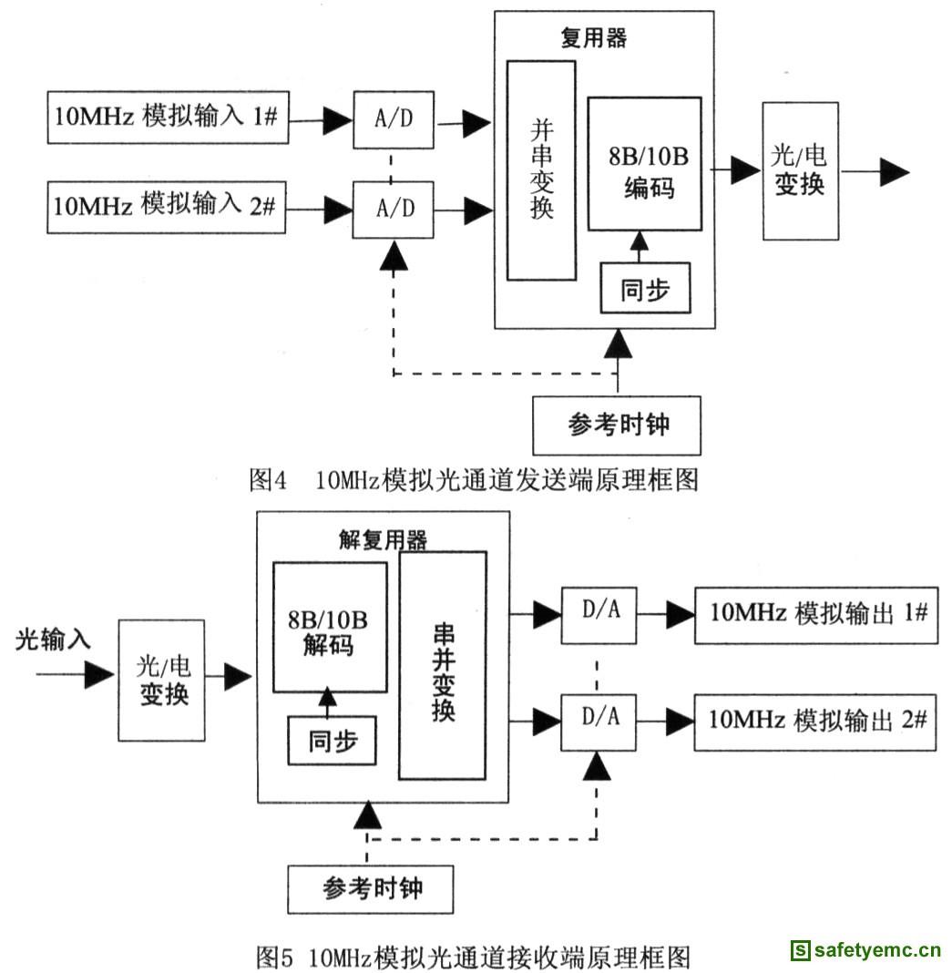 emc测试低频模拟信号光传输设备发