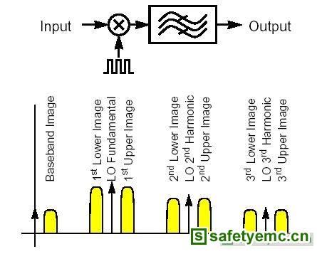 RF电路设计讲座(5)射频转换函式和周期性固定噪声之特性介绍