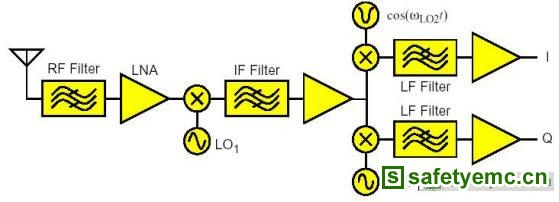 RF电路设计讲座(4)射频接口和射频电路的特性