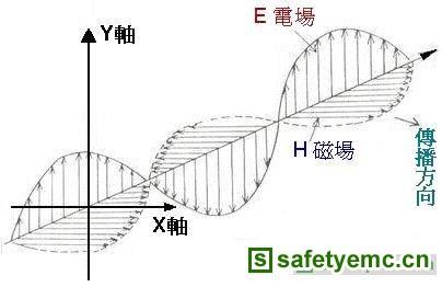 RF电路设计讲座(3)射频传输线的传导原理和应用