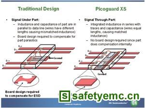 以创新的保护方法适应ESD保护界线变化