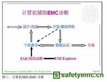 简单有效的电子产品计算机辅助EMC诊断方法