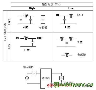 图4 lc复合滤波器的电路选择方法