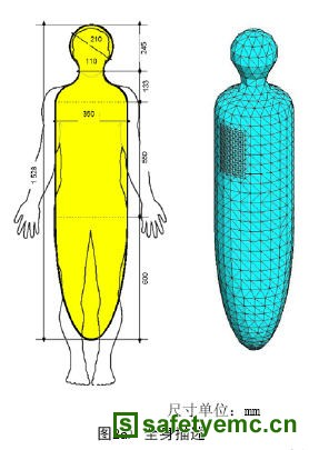 照明设备对人体电磁辐射的IEC标准研究