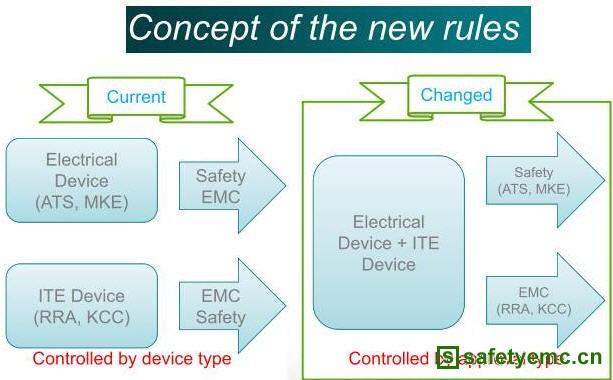 2012年7月1日起韩国KC认证安全和EMC部分认证主管机关变更