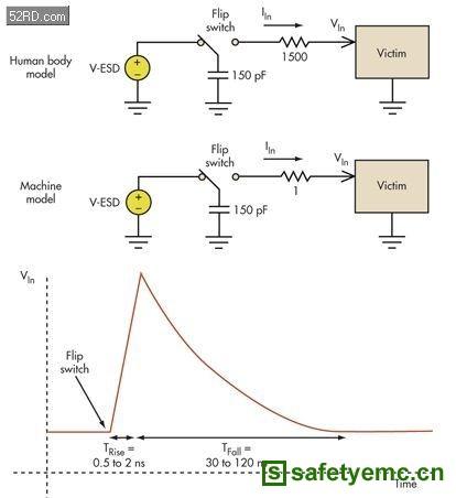 电路设计中如何防止静电放电?