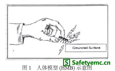 静电放电保护和片式压敏电阻器