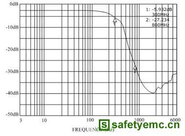除滤波功能外,集成输入tvs管还能抑制高达15kv的空气放电esd冲击,达到