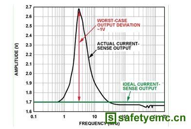 EMI滤波减少精密模拟汽车应用中的误差