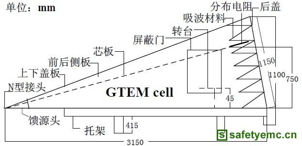 基于辐射电磁干扰测量的GTEM设计与分析