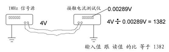 评估1382接触电流测试仪频率特性_安规与电磁兼容网