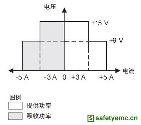 图二:IT6412输出电压、电流 单台IT6412双通道双极性电源可同时实现输出电流和吸收电流的功能,为研发工程师大幅度提高工作效率,短时间内快速详细的掌握在各种情况下锂电池的工作情况 。 锂电池安全保护性能测试 锂电池安全保护性能包括过充电保护、过放电保护,和短路保护三方面。根据国标GB/T18287-2000的测试要求,测量电池在过冲、过放和短路情况下保护电流的变化情况和响应时间。由于在过保护瞬间和短路响应瞬间时间非常短的,通常都在百微秒级别,因此,对于测试的电源响应速度也是有着严格的需求。艾德克斯
