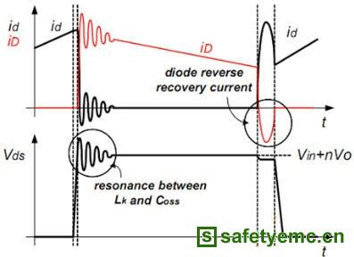 图4显示了开关电源工作在dcm模式,实测的mosfet电压和电流