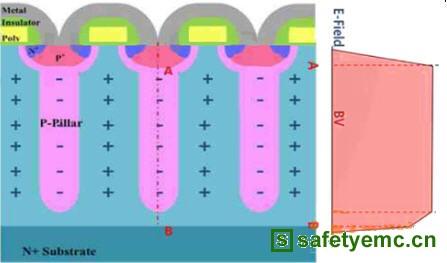 超结mosfet的截面结构和电场分布