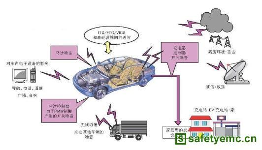 浅析汽车电子电磁兼容性问题