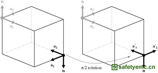 ,的平面波。如果波长相对光栅间距足够短,就可能会存在一个或多个衍射级。要理解这些衍射级,我们必须观察由矢量n和k所定义的平面,以及由矢量n和k所定义的平面。  图、平面波衍射图示 首先,沿着由n和k所定义平面的法向观察,我们能看到零阶透射传输模式的存在,其方向如前所述按照斯涅尔定律定义。零阶反射分量也存在。结构中也可能存在一些光的吸收,不过未在图片中显示。下图仅显示了零阶透射传输模式。间距d是由矢量n和k所定义平面中的周期性。  图、零阶透射传输模式图示 对于足够短的波长,也可以有更高阶的衍射模式。当m时