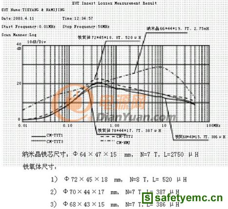 共模滤波电感原理与软磁材料的要求