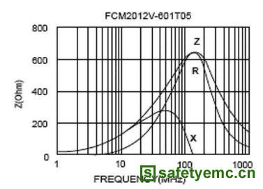 抗电磁干扰片式铁氧体磁珠的原理及其应用