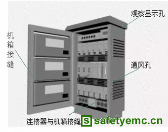 EMC理论基础知识——电磁屏蔽理论