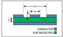 可穿戴PCB设计要求关注基础材料(电子工程专辑)