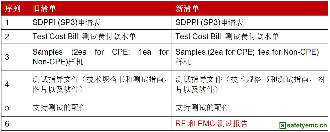 印尼SDPPI公告:POSTEL认证需增加EMC和RF报告