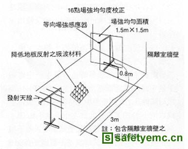 电子产品电磁兼容测试之三:EMC测试所需基本仪器之要求及其配置