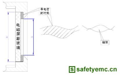 emc在军用液晶显示器结构设计中的应用
