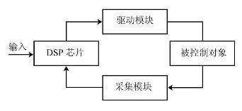 EMC技术在DSP控制系统中的应用
