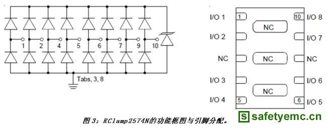 以太网端口包括变压器以及共模扼流圈,用于将PHY连接至外部世界。变压器与扼流圈都可以是分立器件,但集成方案(包含RJ-45接口、电阻和电容)正变得日益普及。在任何情况下,变压器都将提供对外部电压的高水平共模隔离,但不提供线间浪涌保护。对于线间(线与线)浪涌,电流将流入一根导线,穿过变压器再返回至源头。电流流过时会给线端(RJ-45端)的变压器绕组充电。一旦浪涌消失,线端绕组将停止充电,并将其存储的能量传送给PHY芯片所在的芯片端。传送到PHY端的脉冲信号很可能会损坏PHY芯片。 实现以太网收发器的可靠保