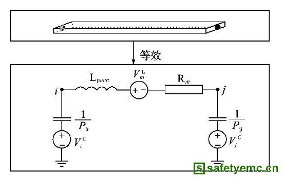 式中:Lpmn为m和n两导线间的互感。 虽然这样可以提高仿真的准确性,但是加大了分析的计算量,可以通过忽略一些对结果影响不是很大的互感、互容,减少计算量。 散热片与开关管之间会有电容效应,噪声可以通过该效应在电路和地之间进行传播,文献【9】对散热片在开关电源传导和辐射干扰中的影响作了详细的阐述。 还有其他的在空间通过电感或电容耦合传到接收器的噪声,不可以忽略。 模型建立之后,就可以使用仿真软件对开关电源EMI进行仿真,得到开关电源传导EMI的频谱波形,通过分析波形可以定位开关电源EMI的问题所在,进而通