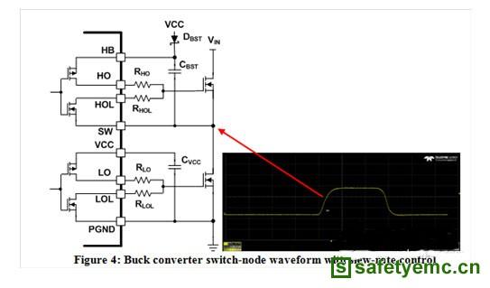 图4:降压转换器开关节点波形和转换速率控制   我使用LM5140-Q1控制器(参见图4)改装了图1所示的电源。使用转换速率控制优化开关节点的上升和下降时间,消除了开关节点的振铃噪音。   下一步是进行CISPR 25 Class 5传导放射。我选用了以下转换速率控制电阻器值:RHO = 10?