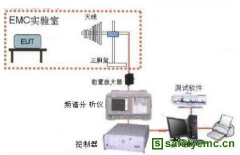 EMC的预测试技术是保证产品质量不可少的手段