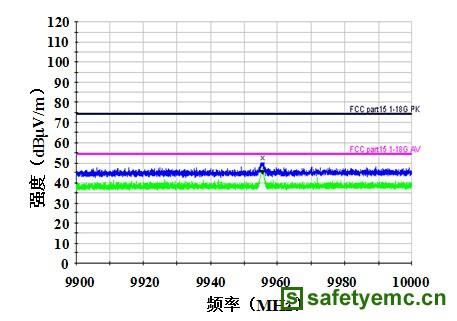 关于光通信模块中电磁兼容性能的研究