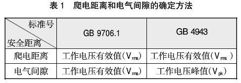 GB9706.1与GB4943.1对于开关电源的认证要求差异